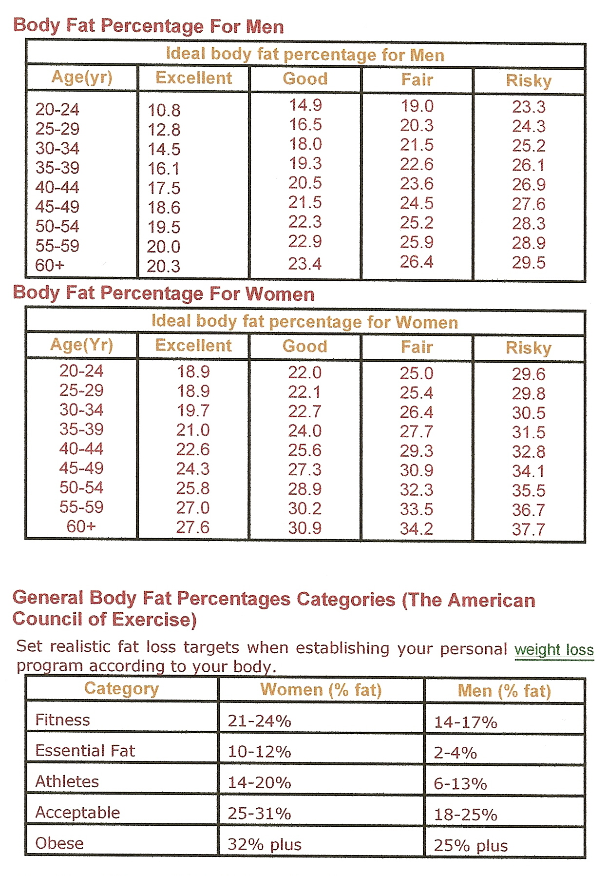 Ace body fat percentage chartg geenschuldenfo Image collections